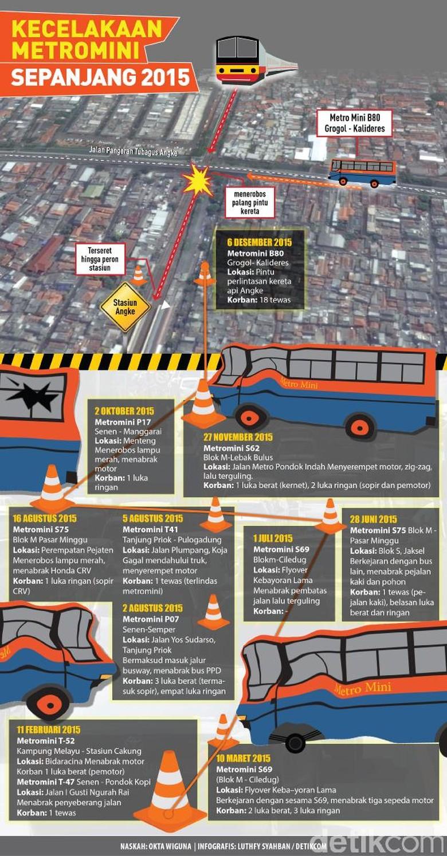 Kecelakaan Metromini Sepanjang 2015