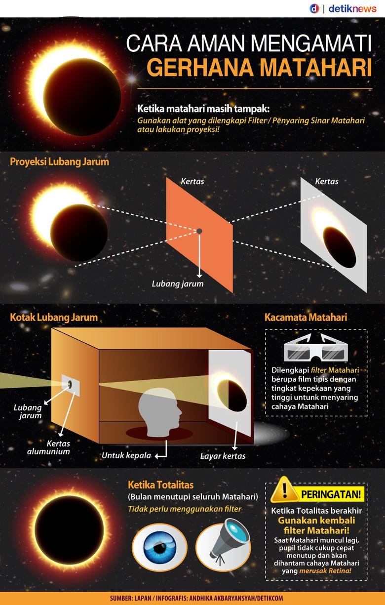 Cara Aman Mengamati Gerhana Matahari