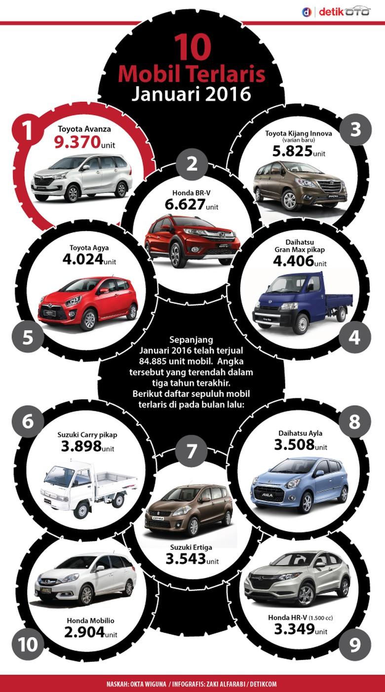 10 Mobil Terlaris Indonesia