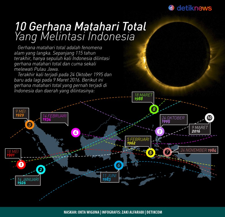 Selama 115 Tahun, Cuma 10 Kali Gerhana Matahari Total di Indonesia