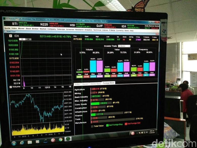 Intiland Jual Saham Rp 325 M, Diborong Investor Asing