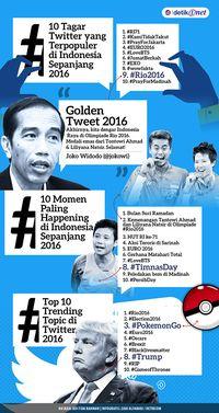 Kicauan Paling Heboh di Indonesia Tahun Ini