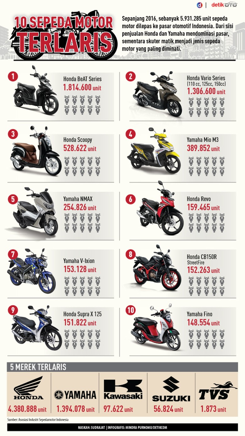 10 Motor Terlaris 2016
