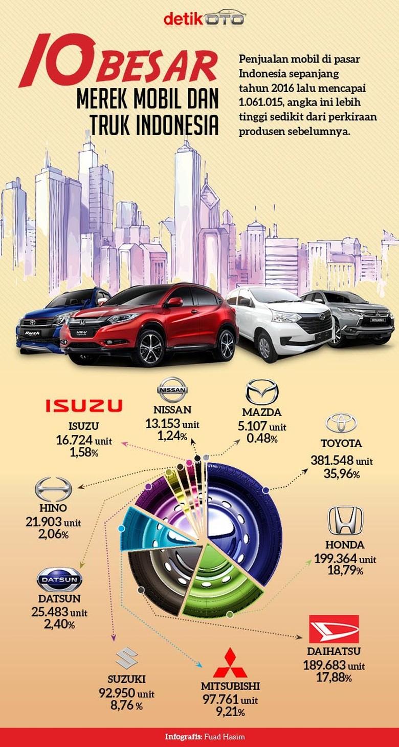 10 Merek Mobil Top di Indonesia