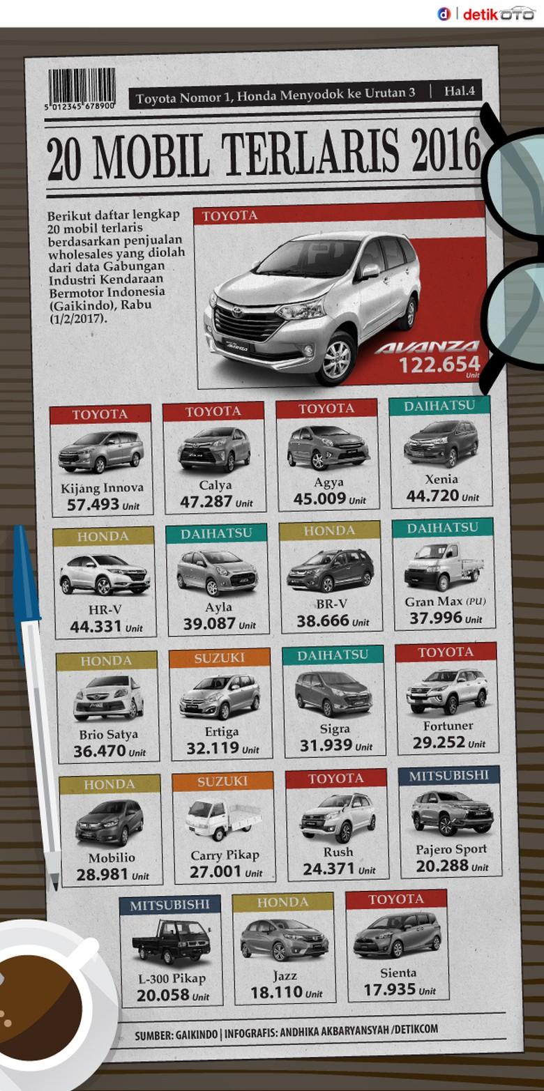 20 Mobil Terlaris Indonesia Tahun 2016