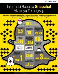 Informasi Rahasia Snapchat Akhirnya Terungkap