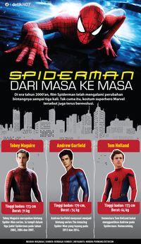 Spiderman dari Masa ke Masa