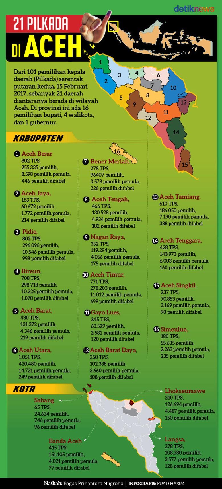 21 Pilkada di Aceh