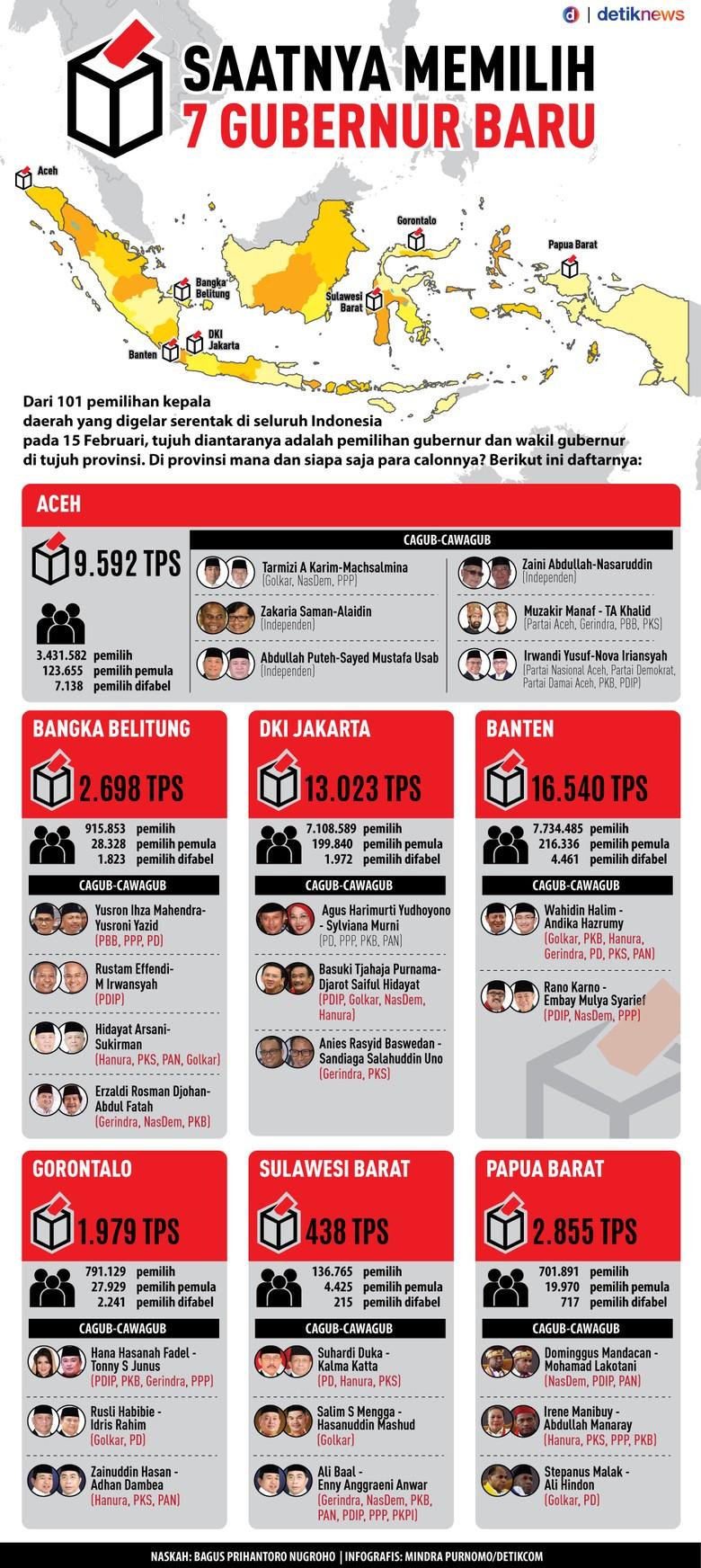 Data 7 Provinsi yang Akan Pilih Gubernur Besok