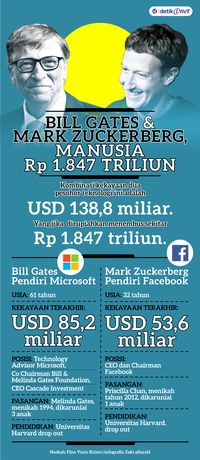 Bill Gates dan Mark Zuckerberg, Manusia Rp 1.847 Triliun