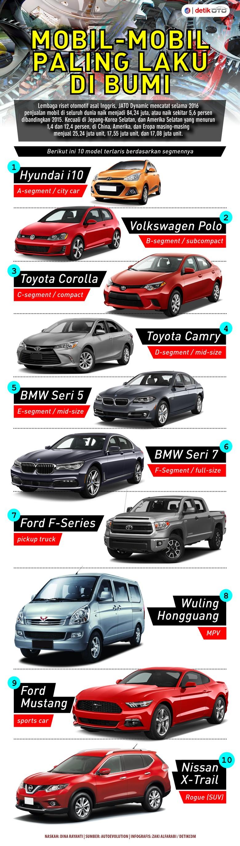 Mobil-Mobil Paling Laku di Bumi