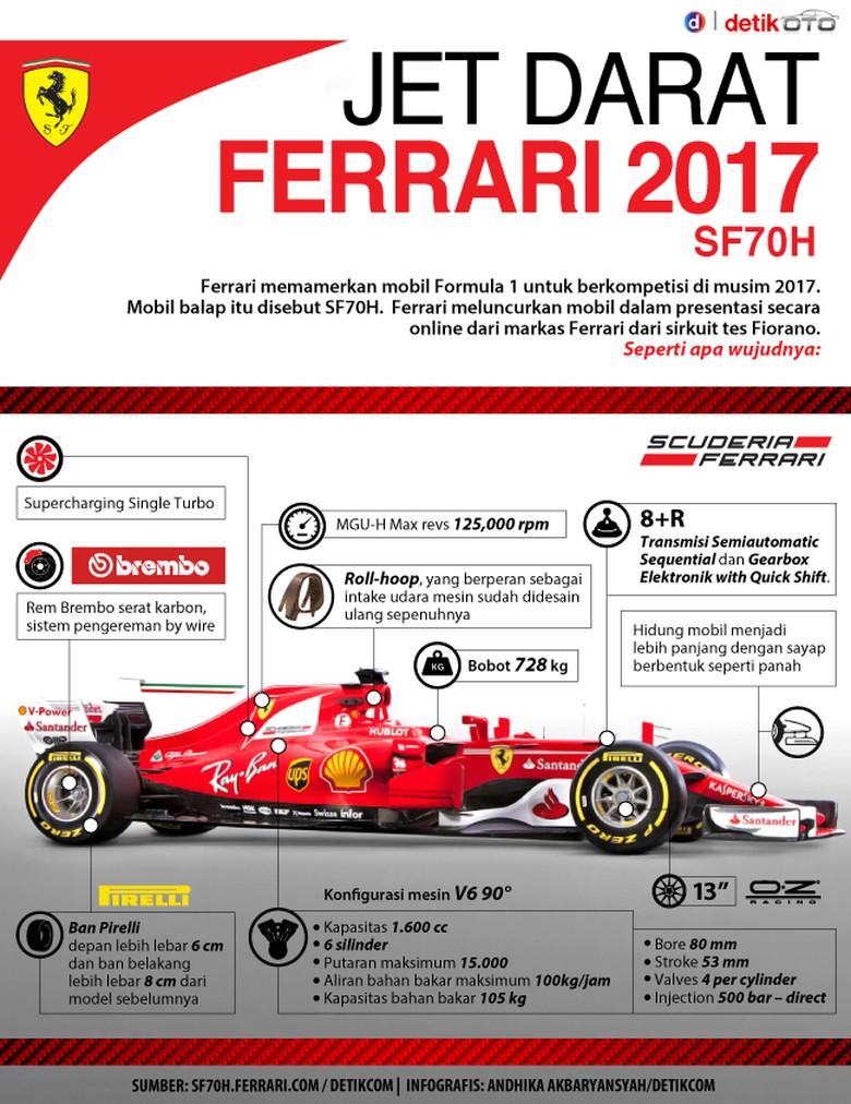 Jet Darat Anyar Ferrari