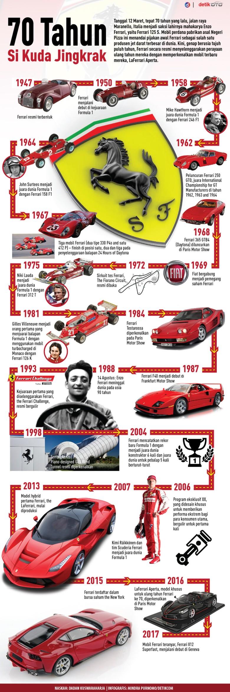 70 Tahun Si Kuda Jingkrak Ferrari