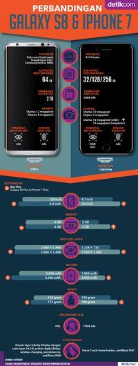 Perbandingan Galaxy S8 dan iPhone 7