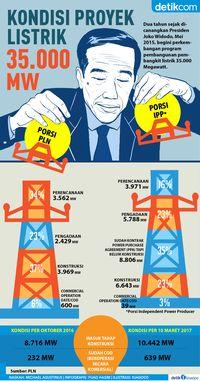 Sudah 2 Tahun Berjalan, Apa Kabar Proyek Listrik 35.000 MW?