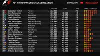 Vettel-Raikkonen Bawa Ferrari Pimpin Latihan Bebas Ketiga
