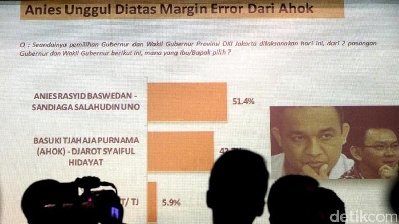 Anies-Sandi Unggul di Survei LSI Denny JA
