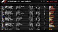 Ungguli Hamilton dan Vettel, Verstappen Tercepat di Sesi Ketiga