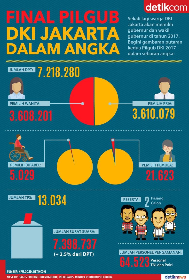 Final Pilgub DKI Jakarta dalam Angka