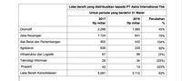 Astra Cetak Laba Rp 5 T di Kuartal I-2017, Naik 63%