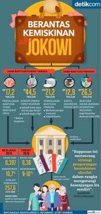 Program Pengentasan Kemiskinan <i>ala</i> Jokowi