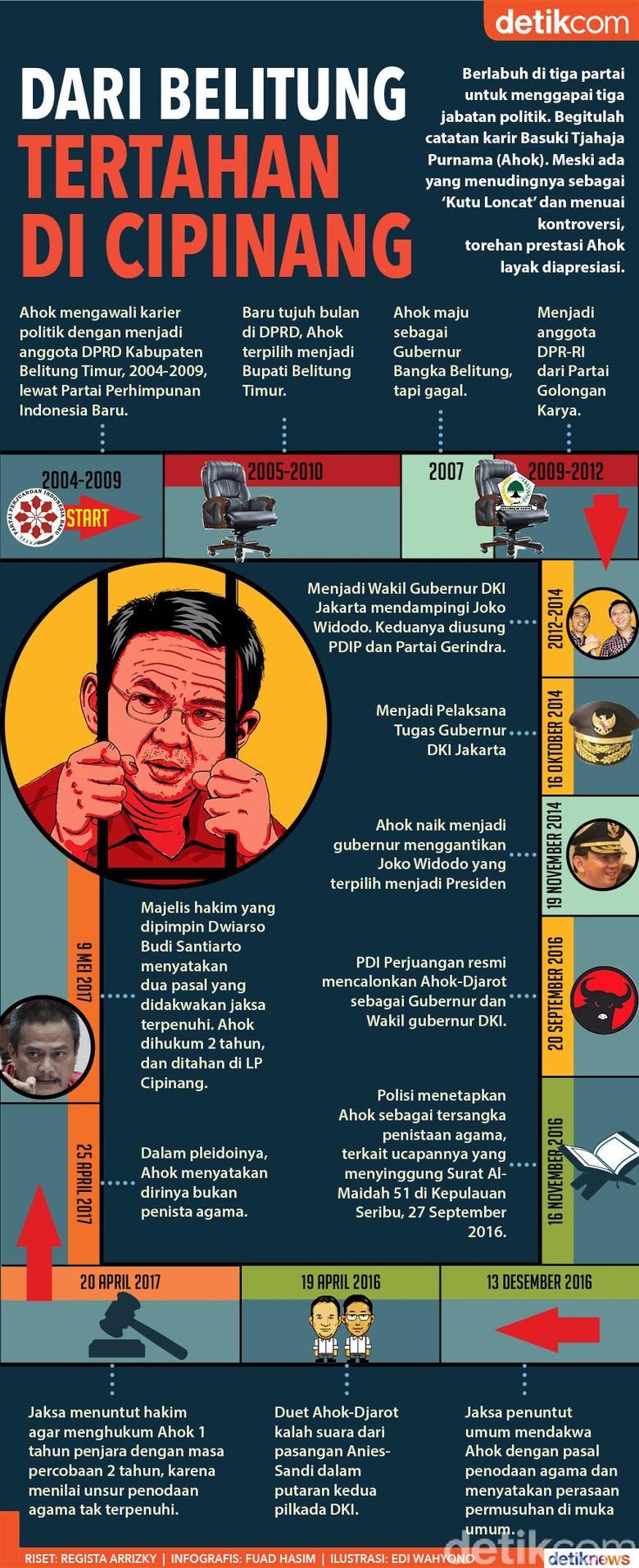 Dari Belitung Tertahan di Cipinang