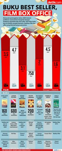 Buku <i>Best Seller</i>, Film Box Office