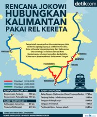 Peta Rel Kereta Kalimantan Rencana Jokowi
