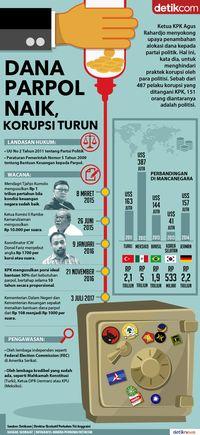 Dana Parpol Naik, Korupsi Tak Dijamin Turun