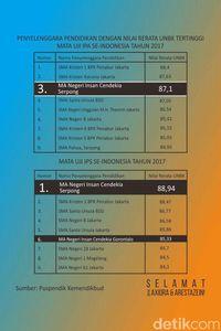 Saat Sekolah Madrasah Raih Nilai Rata-rata UN Tertinggi se-Indonesia