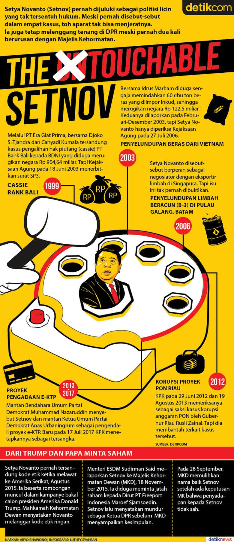 The Touchable Setya Novanto