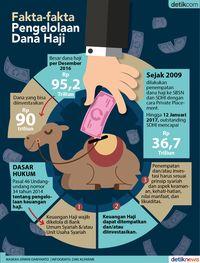 Fakta-fakta Pengelolaan Dana Haji RI