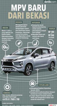 Infografis Mitsubishi Xpander