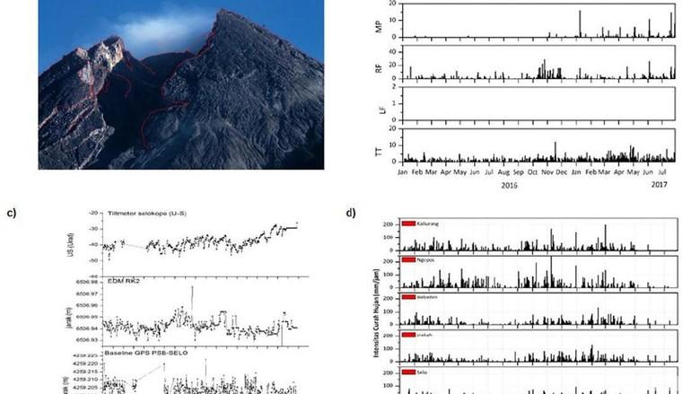 Gunung Merapi Berstatus Normal, Pendakian Sampai Pasarbubar