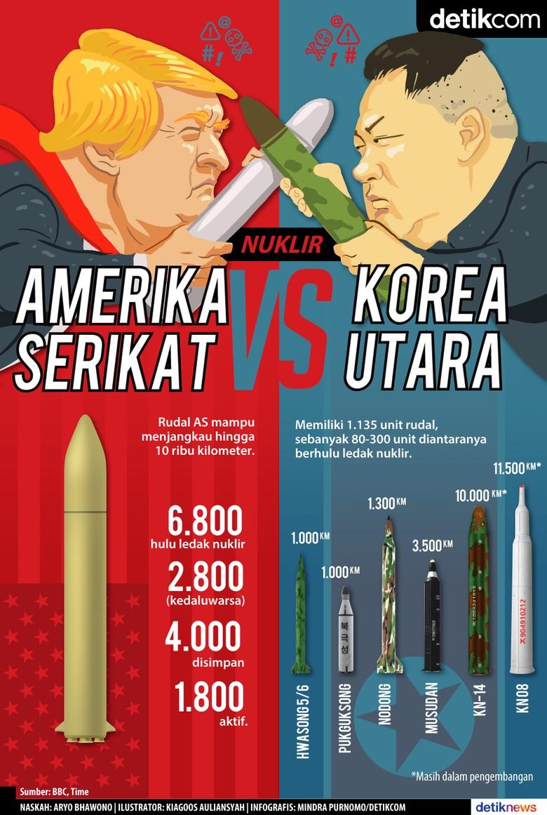 Kekuatan Senjata Nuklir AS vs Korea Utara
