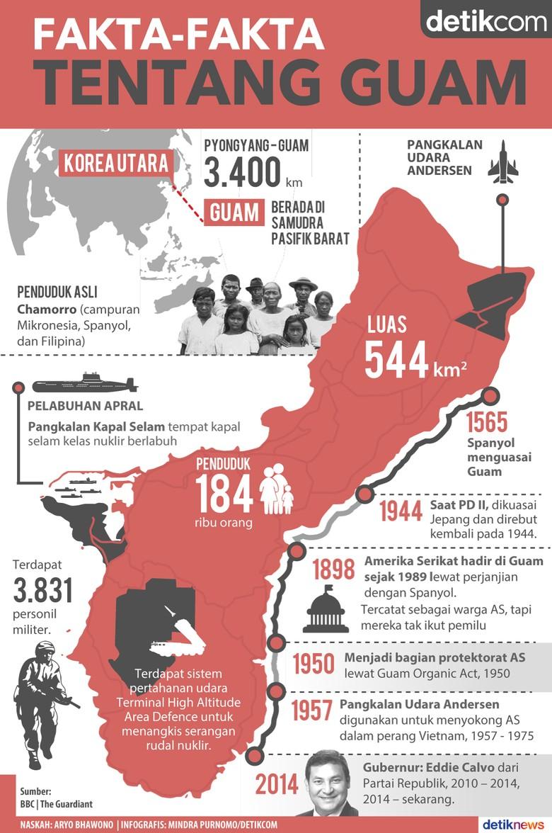 Akan Diserang Korea Utara, Ini Fakta Tentang Guam