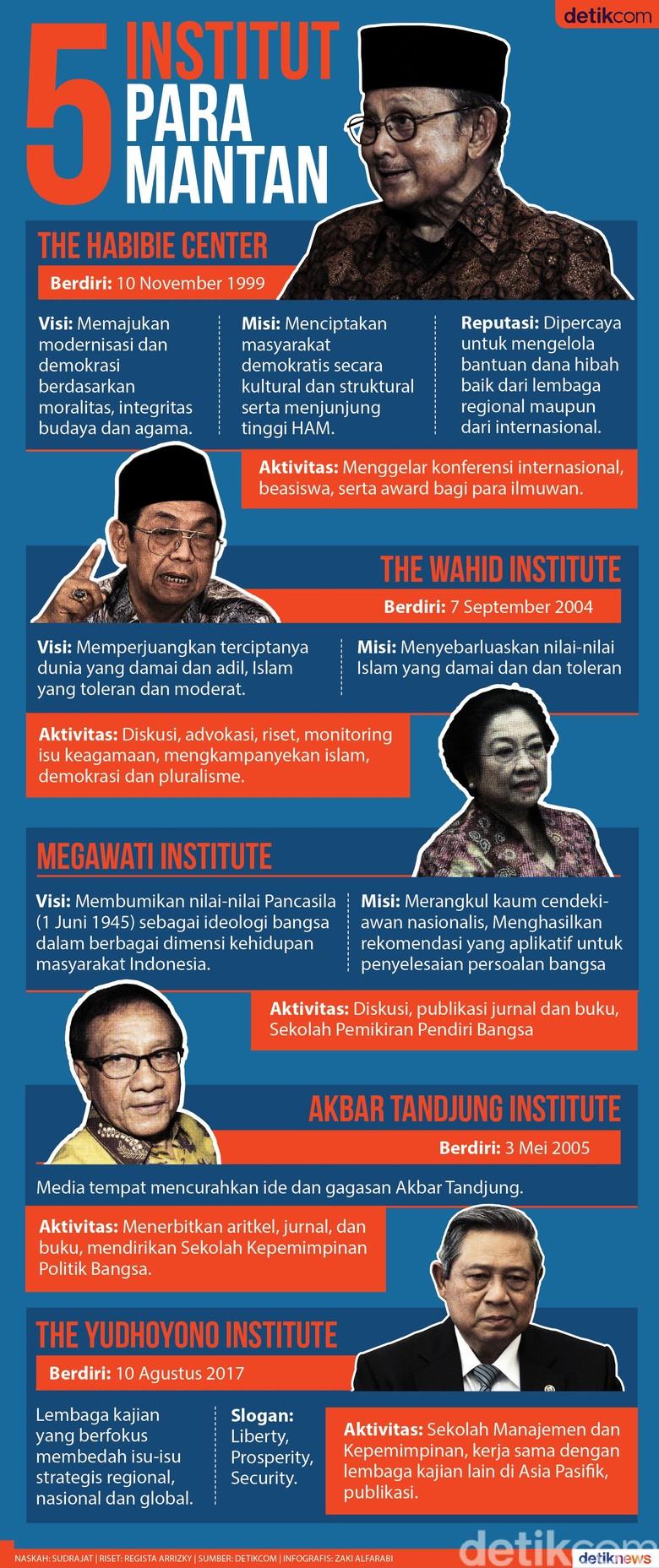 5 Institut Para Mantan