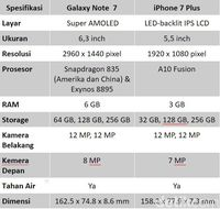 Menyandingkan Galaxy Note 8 dan iPhone 7 Plus, Unggul Mana?