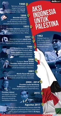 Alasan Mengapa Indonesia Perlu Terus Mendukung Palestina