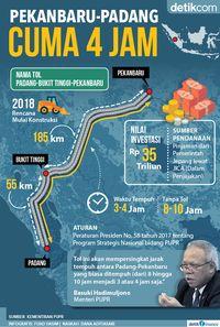 Mengintip Rencana Jokowi Bangun Tol Pekanbaru-Padang 240 Km