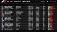 Hamilton Tercepat, Mercedes Kuasai Sesi Pertama