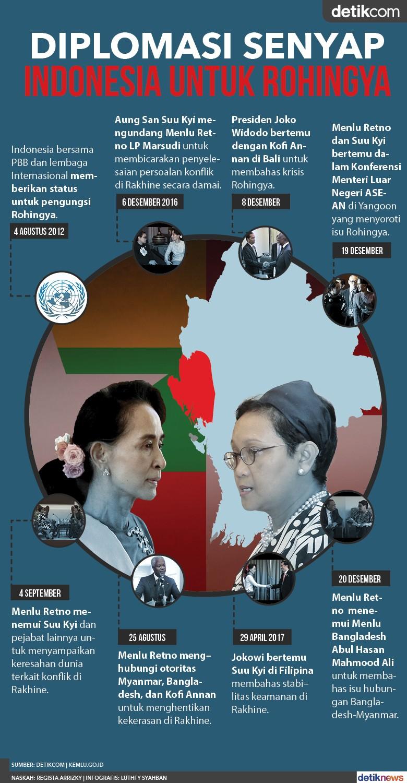 Jejak Diplomasi Indonesia Untuk RohingyaTanpa Sorotan Media