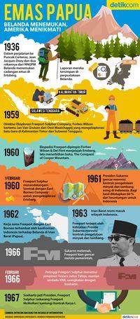 Kisah Tiga Pria Belanda Temukan Gunung Emas di Papua