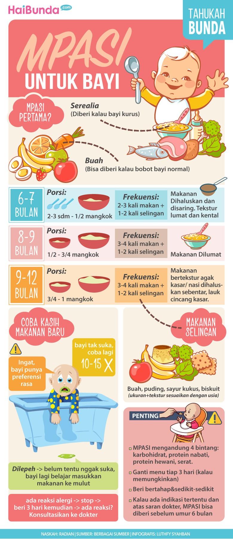 Petunjuk Penting Soal MPASI untuk Bayi/ Foto: Infografis