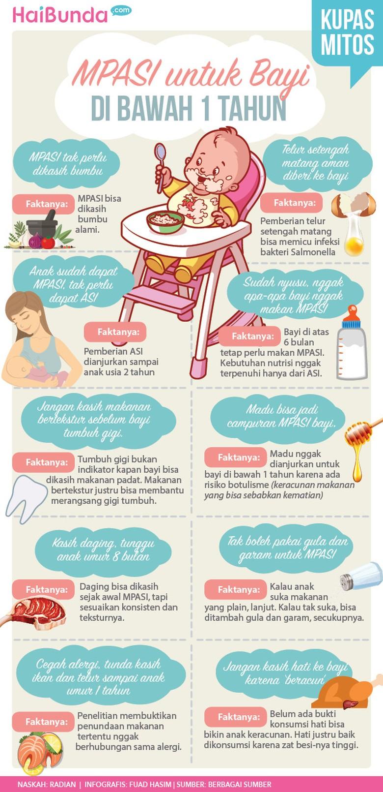 Bongkar Mitos Pemberian MPASI untuk Anak di Bawah 1 Tahun/ Foto: Infografis