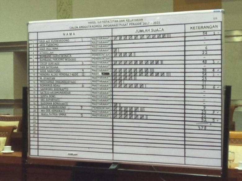 DPR 2 Hari Seleksi Calon Komisioner KIP, Ini Hasilnya