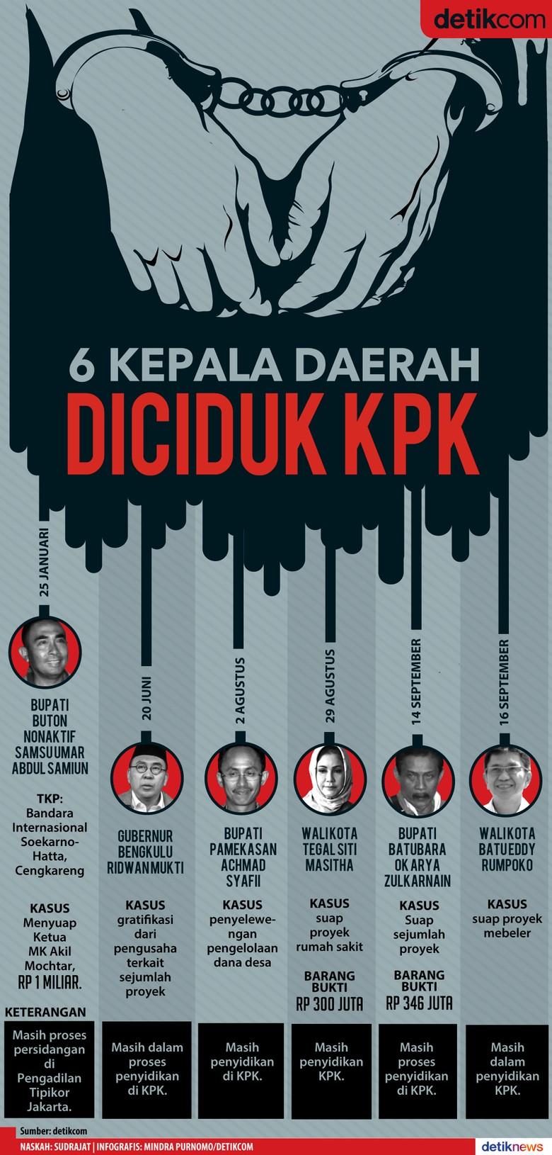 2017, Enam Kepala Daerah Kena OTT KPK