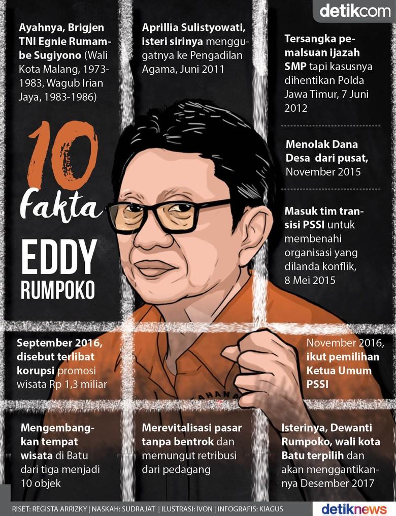 Eddy Rumpoko, Tolak Dana Desa, Digugat Istri Pertama