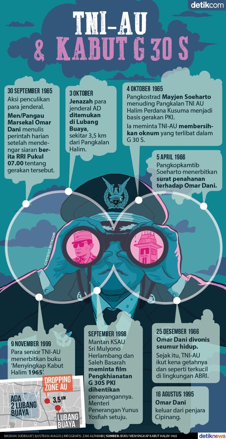 Soeharto Menuding, TNI-AU Menepis