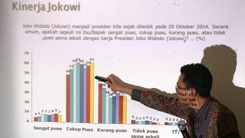 Elektabilitas Jokowi Meroket di Survei SMRC